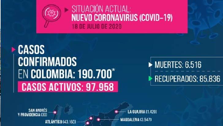 Coronavirus no frena su propagación en Colombia: 8.560  casos y 228 muertes en un día