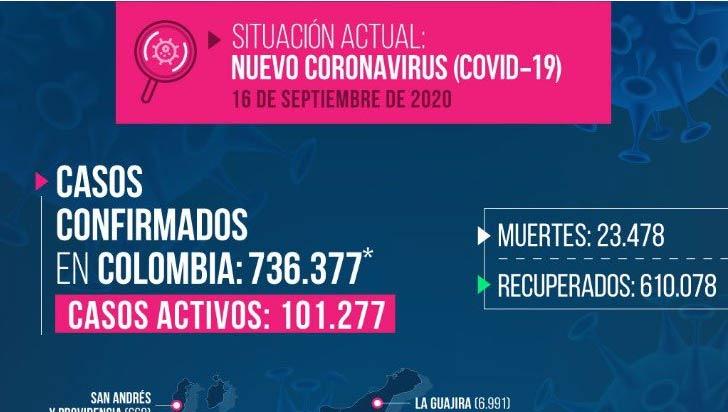 4 fallecidos y 72 casos nuevos de COVID-19 este miércoles en Quindío
