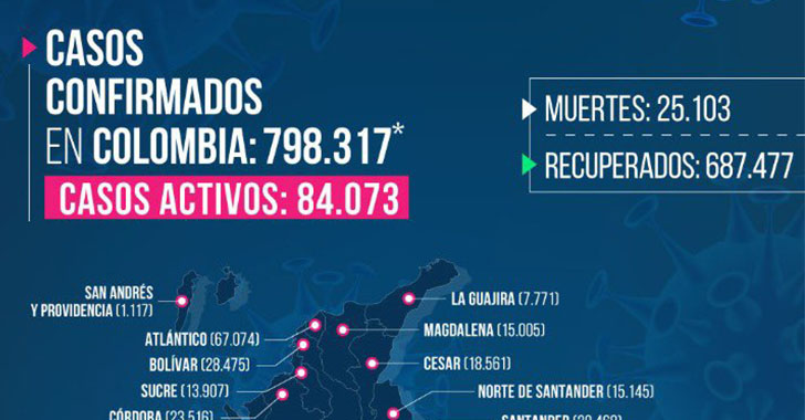 146 nuevos casos de COVID-19 en Quindío