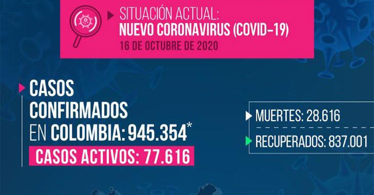 9 muertes más por Covid-19 en Quindío, de nuevo récord