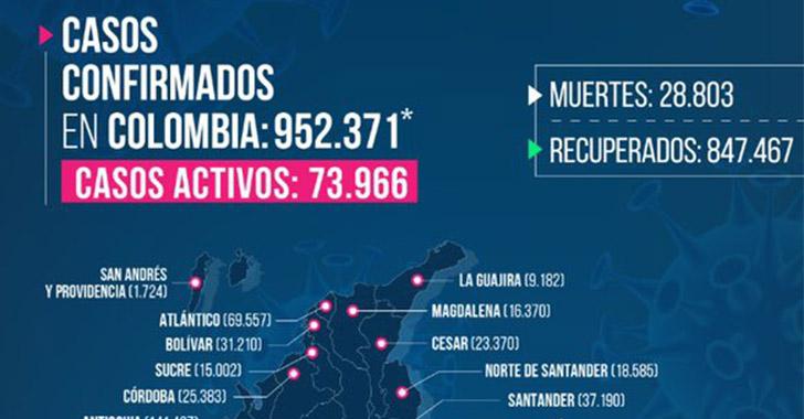 6 muertes y 230 nuevos contagios de Covid-19 en Quindío