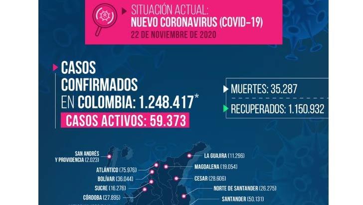 4 muertos por Covid y 194 nuevos contagios en el Quindío