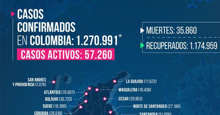 262 casos y 4 fallecidos por Covid-19 en el Quindío