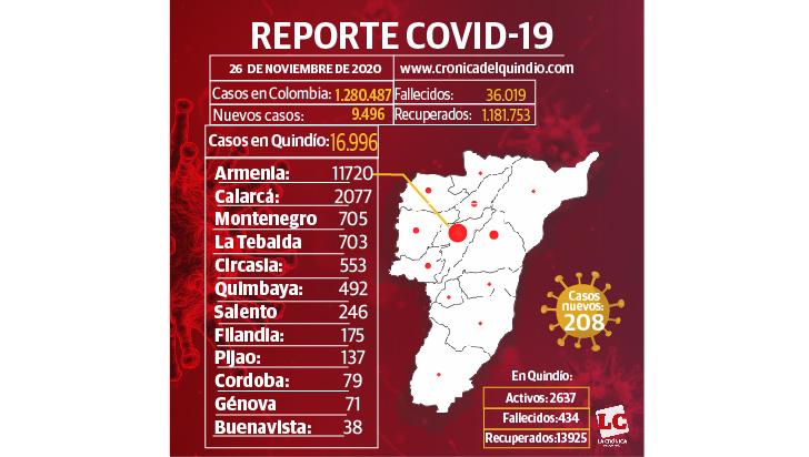 8 fallecidos por Covid en el Quindío