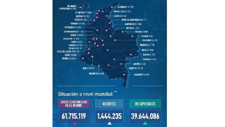 9 fallecidos y 239 casos nuevos de Covid-19 este sábado en Quindío