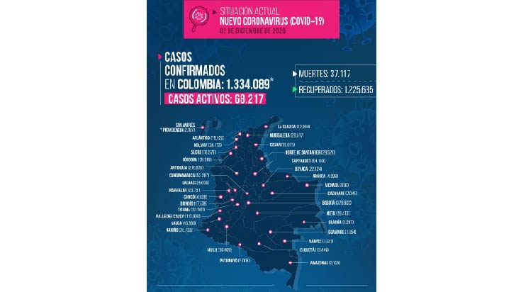 14 muertes por Covid-19 en Quindío, la cifra más alta en un día