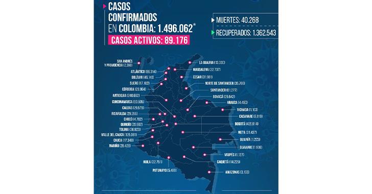 286 contagios y 5 muertes por coronavirus en el Quindío
