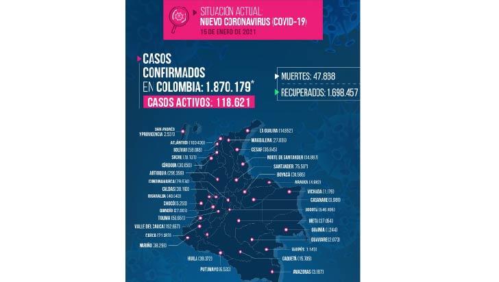 Este viernes  en el Quindío se reportaron 6 fallecidos por Covid-19