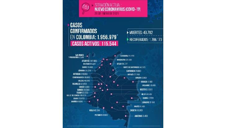 Quindío reportó este miércoles 3 muertos por la Covid-19, ya van 795