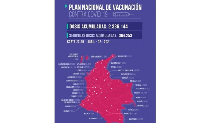 33.114 dosis contra la Covid-19 aplicadas en el Quindío