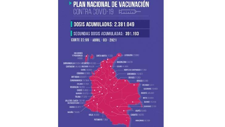 Quindío llegó a 33.838 dosis aplicadas contra la Covid-19