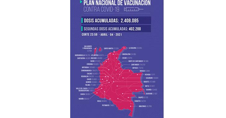 En el Quindío se han aplicado 34.097 dosis contra la Covid-19