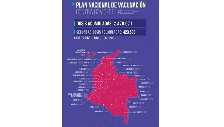 Van 35.475 dosis aplicadas contra la Covid-19 en el Quindío