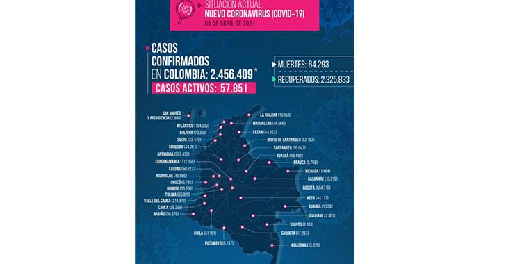 5 muertos por Covid-19 y 148 contagios reportados en el Quindío