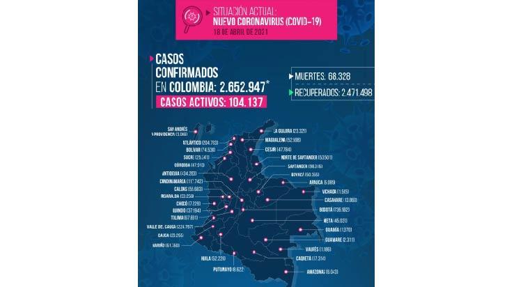 2 muertos y 269 nuevos contagiados por Covid-19 en el Quindío