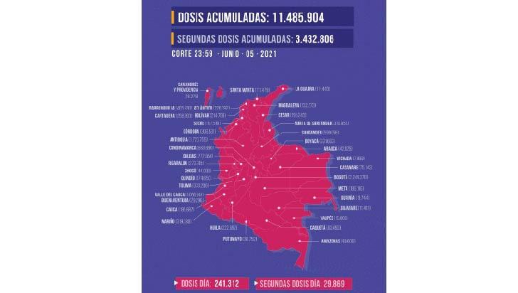 Van 174.650 dosis contra la Covid-19 aplicadas en el Quindío