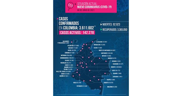 4 muertos y 74 contagiados por Covid-19 reportados en el Quindío