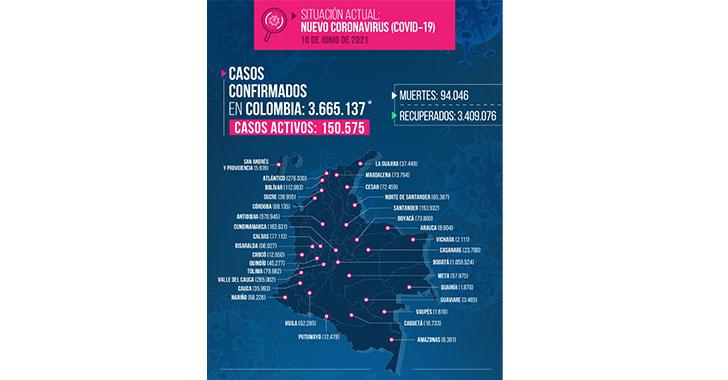 Récord de muertos por Covid en Colombia