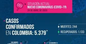 237 nuevos contagios de coronavirus en el país, 1 en el Quindío