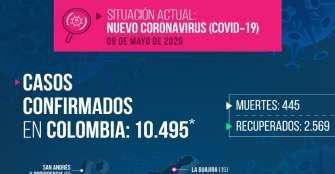 Quindío sin registros nuevos por coronavirus, 10.495 afectados en el país