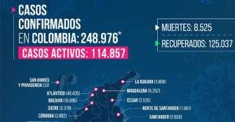 4 nuevos casos Covid-19 en Quindío
