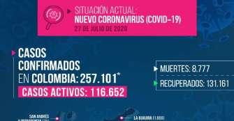 Otro fallecido por coronavirus en Quindío y 17 contagiados más