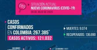 Por segundo día consecutivo fallece alguien por COVID en Quindío. Ya son 8 las víctimas.