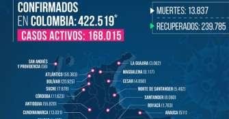 Otros 2 fallecidos en Quindío por COVID y primer caso en Pijao