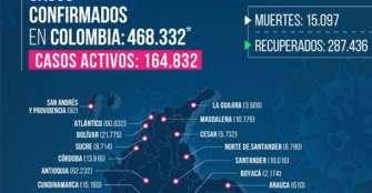 Un muerto y 15 nuevos contagios por coronavirus este domingo en Quindío