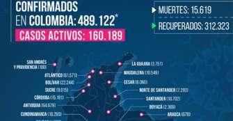 24 casos nuevos de COVID-19 en 3 municipios del Quindío