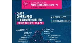 Previo a la nueva realidad, 74 casos de COVID-19 este lunes en Quindío