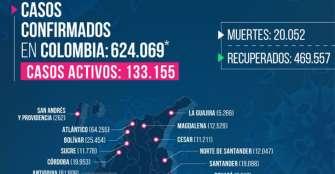 Quindío sumó hoy 34 contagiados por COVID, van 44 fallecimientos