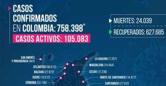 3 adultos mayores fallecidos y 93 casos nuevos de COVID-19 en Quindío