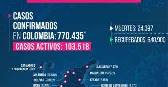 3 fallecidos y 186 nuevos casos de COVID-19 en Quindío