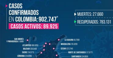 190 nuevos contagios en el Quindío y 6 fallecimientos por coronavirus