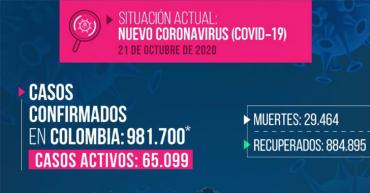 Quindío superó los 8.000 casos de Covid-19, hoy 7 muertes más por el virus