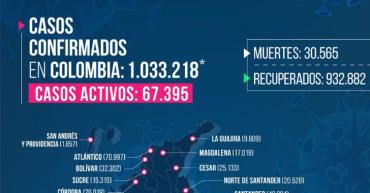 287 nuevos casos y 2 fallecidos por Covid-19 en Quindío