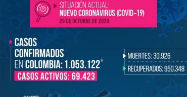 Quindío superó los 10.000 casos de Covid-19