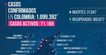 12 fallecidos y 228 casos de Covid-19 en el Quindío