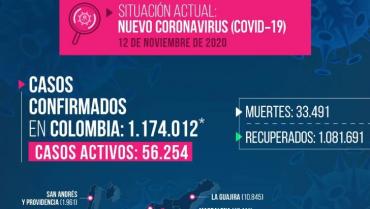 12 fallecidos por Covid-19 y 261 contagios en Quindío