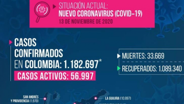 8 fallecidos y 241 casos nuevos de Covid-19 en Quindío