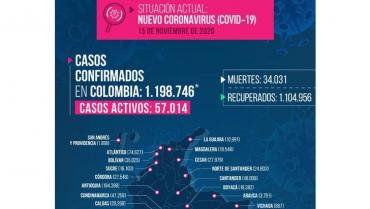 8 fallecidos y 301 contagios nuevos por Covid-19 este domingo en Quindío