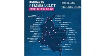 295 y 6 fallecidos por Covid-19 hoy 13 de diciembre en el Quindío