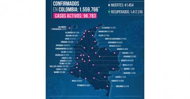 225 contagios y 7 fallecidos por Covid-19 en Quindío