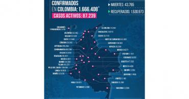 Hipertensión, enfermedad más asociada a muertes por Covid-19 en el Quindío