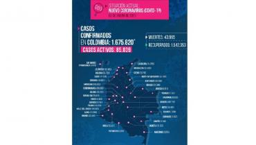 219 casos nuevos y 5 personas fallecidas por Covid-19 en el Quindío
