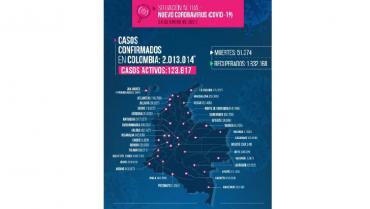 En el Quindío, 3.702 casos activos por Covid-19 identificados