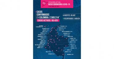 5 fallecidos y 120 contagiados de Covid-19  en el Quindío