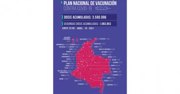 En el Quindío van 54.232 dosis aplicadas contra la Covid-19