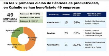 Fábricas de productividad:  25 empresas quindianas crecieron en tiempos de pandemia